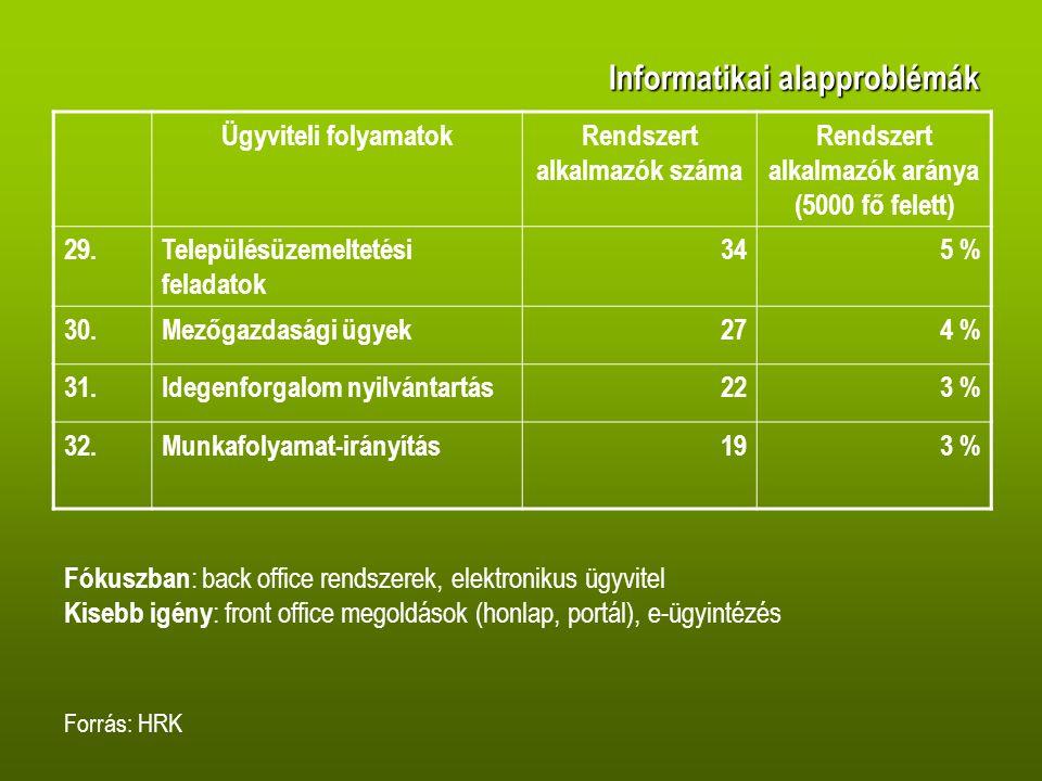 Informatikai alapproblémák Ügyviteli folyamatokRendszert alkalmazók száma Rendszert alkalmazók aránya (5000 fő felett) 29.Településüzemeltetési feladatok 345 % 30.Mezőgazdasági ügyek274 % 31.Idegenforgalom nyilvántartás223 % 32.Munkafolyamat-irányítás193 % Forrás: HRK Fókuszban : back office rendszerek, elektronikus ügyvitel Kisebb igény : front office megoldások (honlap, portál), e-ügyintézés