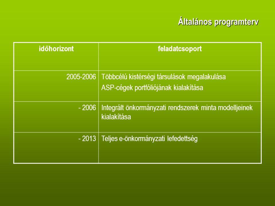 Általános programterv időhorizontfeladatcsoport 2005-2006Többcélú kistérségi társulások megalakulása ASP-cégek portfóliójának kialakítása - 2006Integrált önkormányzati rendszerek minta modelljeinek kialakítása - 2013Teljes e-önkormányzati lefedettség