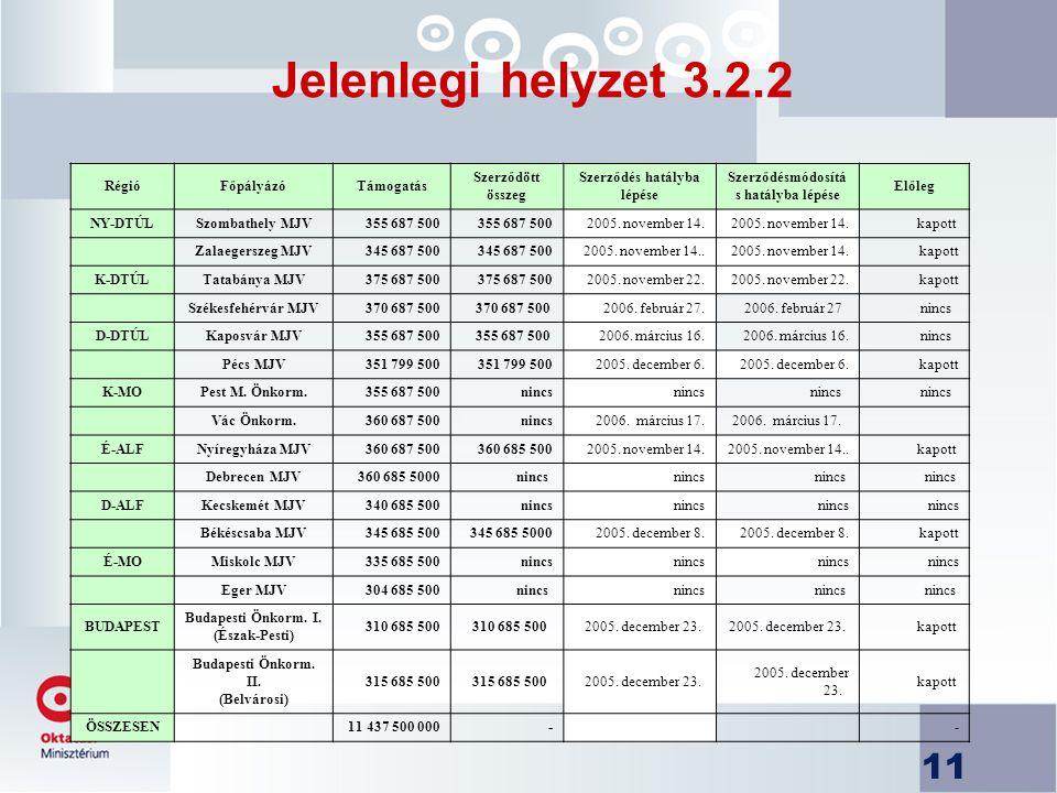 11 Jelenlegi helyzet 3.2.2 RégióFőpályázóTámogatás Szerződött összeg Szerződés hatályba lépése Szerződésmódosítá s hatályba lépése Előleg NY-DTÚLSzombathely MJV355 687 500 2005.