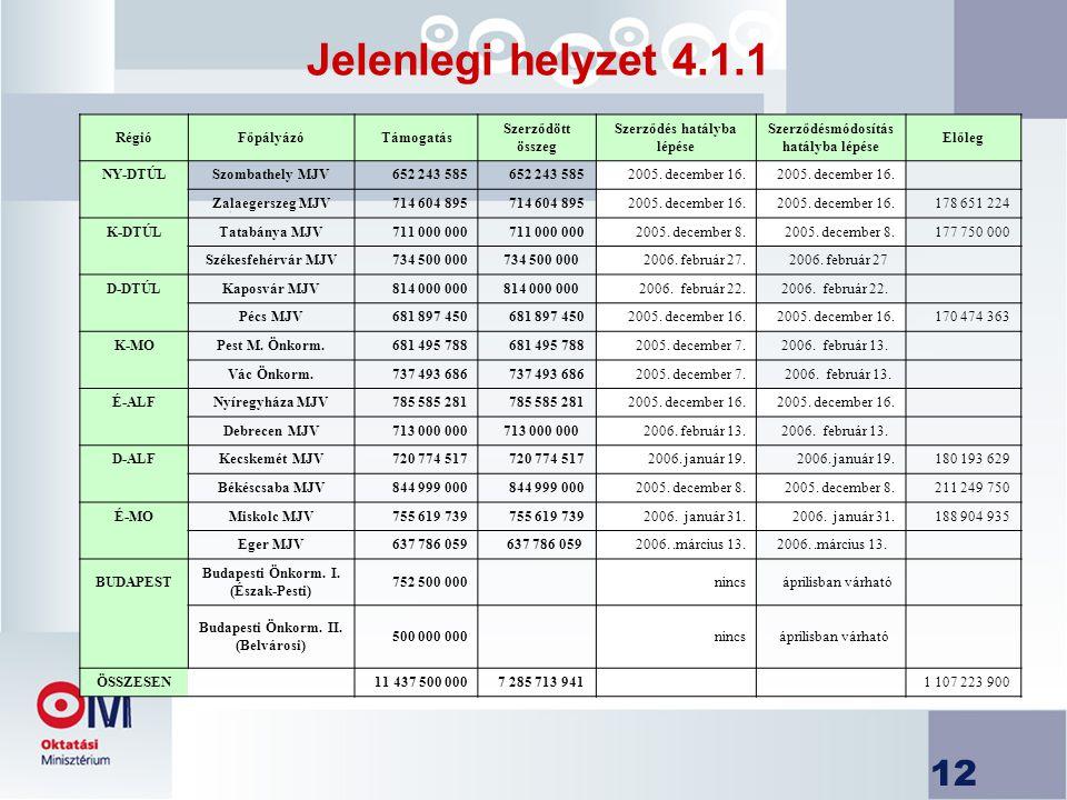 12 Jelenlegi helyzet 4.1.1 RégióFőpályázóTámogatás Szerződött összeg Szerződés hatályba lépése Szerződésmódosítás hatályba lépése Előleg NY-DTÚLSzombathely MJV652 243 585 2005.