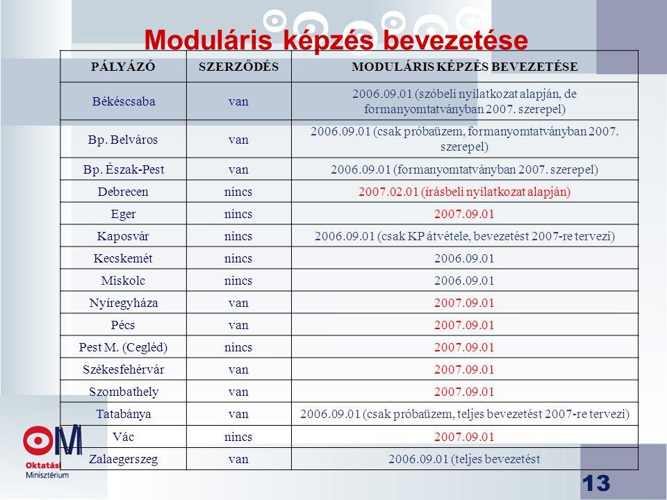 13 Moduláris képzés bevezetése PÁLYÁZÓSZERZŐDÉSMODULÁRIS KÉPZÉS BEVEZETÉSE Békéscsabavan 2006.09.01 (szóbeli nyilatkozat alapján, de formanyomtatványban 2007.