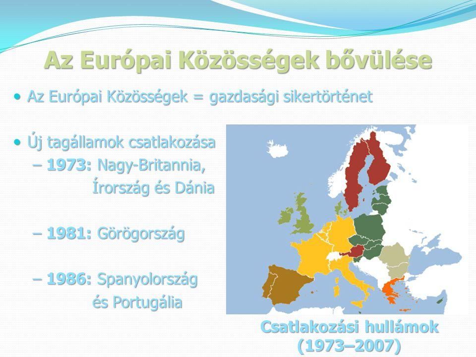Az Európai Közösségek bővülése  Az Európai Közösségek = gazdasági sikertörténet  Új tagállamok csatlakozása – 1973: Nagy-Britannia, – 1973: Nagy-Britannia, Írország és Dánia Írország és Dánia – 1981: Görögország – 1981: Görögország – 1986: Spanyolország – 1986: Spanyolország és Portugália és Portugália Csatlakozási hullámok (1973–2007)