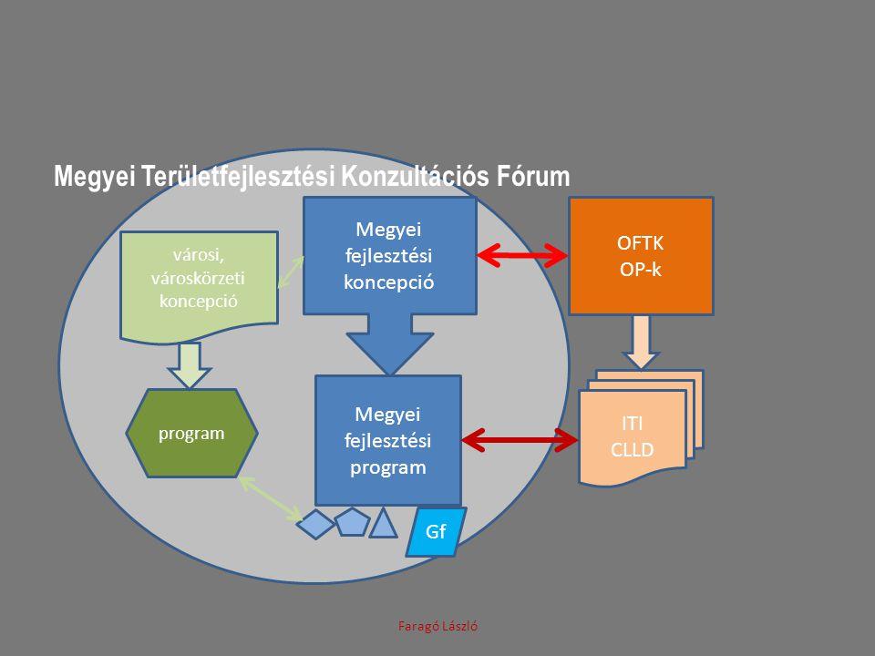 Megyei Területfejlesztési Konzultációs Fórum Faragó László Megyei fejlesztési koncepció Megyei fejlesztési program OFTK OP-k ITI CLLD Gf városi, város