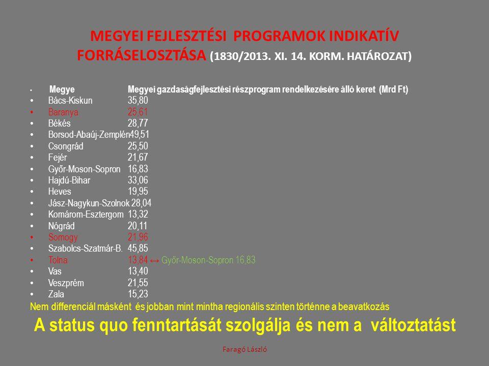 MEGYEI FEJLESZTÉSI PROGRAMOK INDIKATÍV FORRÁSELOSZTÁSA (1830/2013. XI. 14. KORM. HATÁROZAT) • Megye Megyei gazdaságfejlesztési részprogram rendelkezés