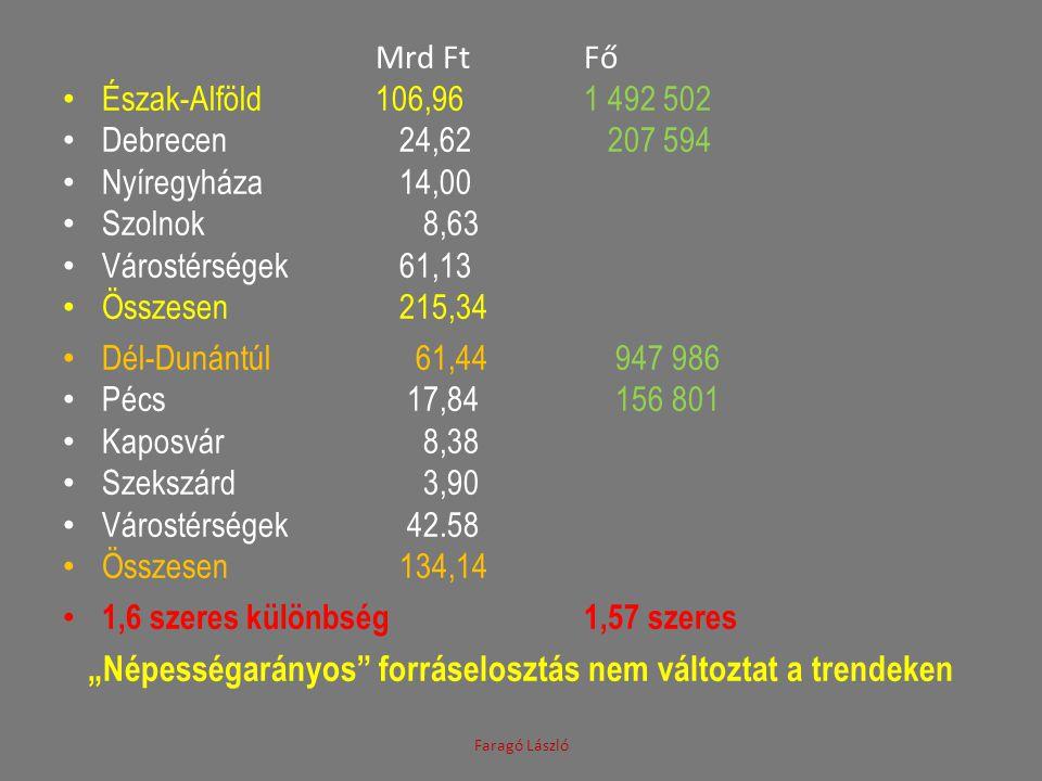 Mrd FtFő • Észak-Alföld106,961 492 502 • Debrecen 24,62 207 594 • Nyíregyháza 14,00 • Szolnok 8,63 • Várostérségek 61,13 • Összesen 215,34 • Dél-Dunán