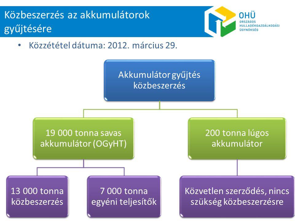 Mintacím szerkesztése Közbeszerzés az akkumulátorok gyűjtésére Akkumulátor gyűjtés közbeszerzés 19 000 tonna savas akkumulátor (OGyHT) 13 000 tonna kö