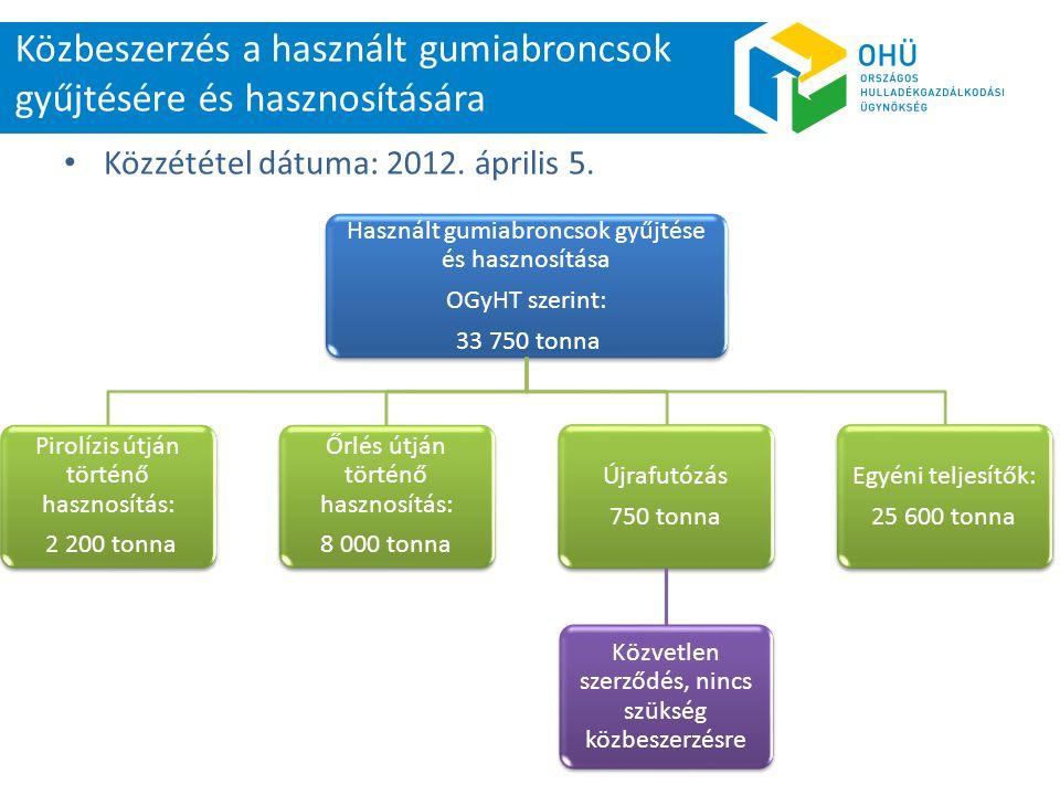 • Közzététel dátuma: 2012. április 5. Közbeszerzés a használt gumiabroncsok gyűjtésére és hasznosítására Használt gumiabroncsok gyűjtése és hasznosítá