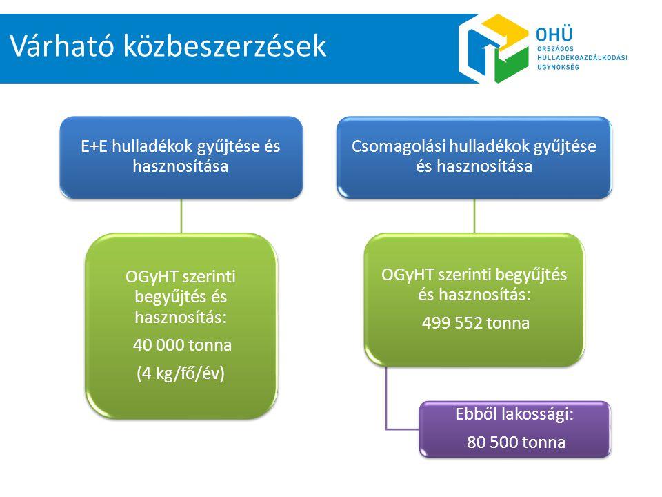 E+E hulladékok gyűjtése és hasznosítása OGyHT szerinti begyűjtés és hasznosítás: 40 000 tonna (4 kg/fő/év) Csomagolási hulladékok gyűjtése és hasznosí