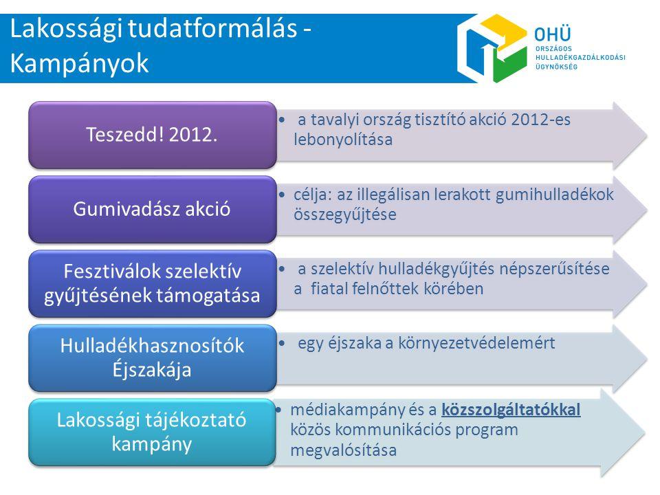 Lakossági tudatformálás - Kampányok • a tavalyi ország tisztító akció 2012-es lebonyolítása Teszedd! 2012. •célja: az illegálisan lerakott gumihulladé