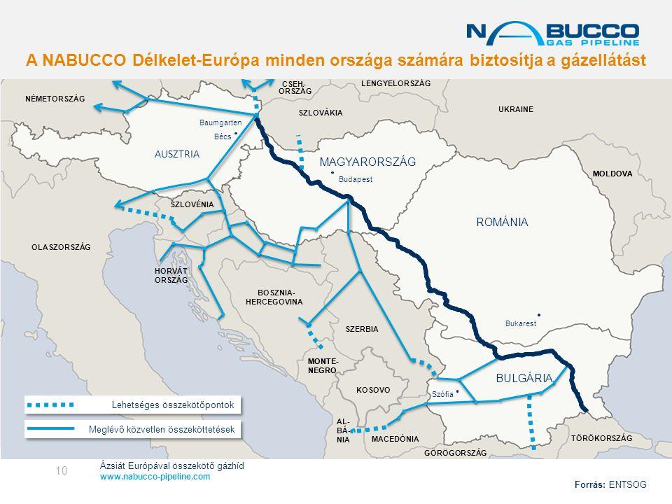 Ázsiát Európával összekötő gázhíd www.nabucco-pipeline.com Gas supply from Russia (as % of total consumption) HORVÁT ORSZÁG MONTE- NEGRO Bukarest Baum