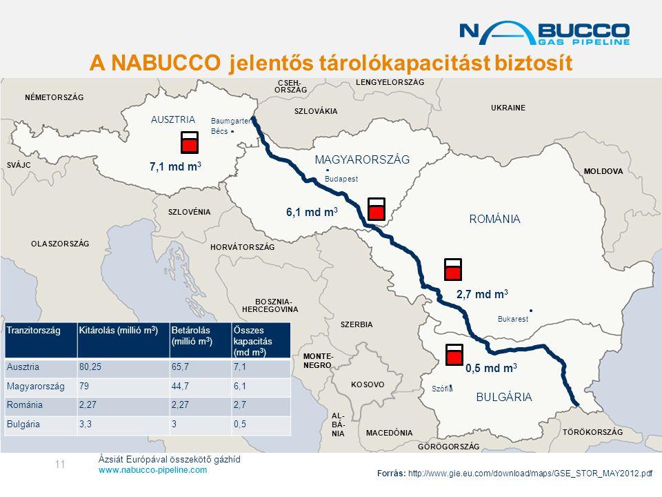Ázsiát Európával összekötő gázhíd www.nabucco-pipeline.com A NABUCCO jelentős tárolókapacitást biztosít HORVÁTORSZÁG MONTE- NEGRO Bukarest Baumgarten