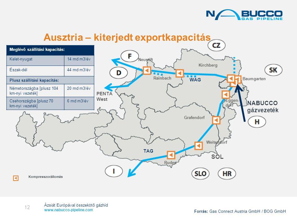 Ázsiát Európával összekötő gázhíd www.nabucco-pipeline.com Neustift Rainbach Kirchberg Baumgarten Eggen- dorf Grafendorf Weitendorf Ruden TAG SOL PENT