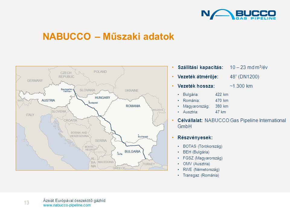 Ázsiát Európával összekötő gázhíd www.nabucco-pipeline.com KOSZOVÓ NABUCCO – Műszaki adatok •Szállítási kapacitás: 10 – 23 md m 3 /év •Vezeték átmérőj