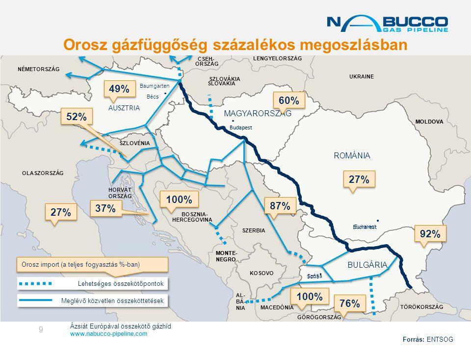 Ázsiát Európával összekötő gázhíd www.nabucco-pipeline.com Gas supply from Russia (as % of total consumption) HORVÁT ORSZÁG MONTE- NEGRO Bukarest Baumgarten Bécs Szófia MACEDÓNIA AL- BÁ- NIA GÖRÖGORSZÁG MOLDOVA KOSZOVÓ NÉMETORSZÁG CSEH- ORSZÁG SZLOVÁKIA ROMÁNIA MAGYARORSZÁG AUSZTRIA BULGÁRIA TÖRÖKORSZÁG LENGYELORSZÁG OLASZORSZÁG SZLOVÉNIA BOSZNIA- HERCEGOVINA SZERBIA Meglévő közvetlen összeköttetések Lehetséges összekötőpontok MONTE- NEGRO UKRAINE Budapest MOLDOVA KOSOVO A NABUCCO Délkelet-Európa minden országa számára biztosítja a gázellátást Forrás: ENTSOG 10