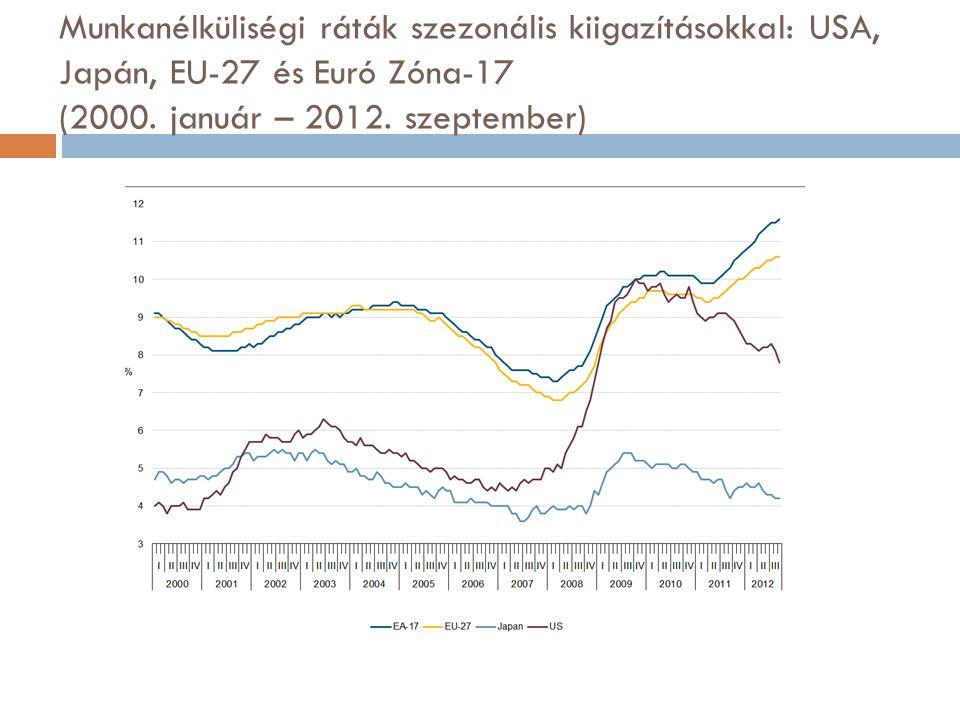 Munkanélküliségi ráták szezonális kiigazításokkal: USA, Japán, EU-27 és Euró Zóna-17 (2000.