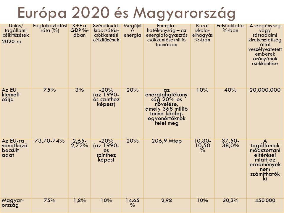 Európa 2020 és Magyarország