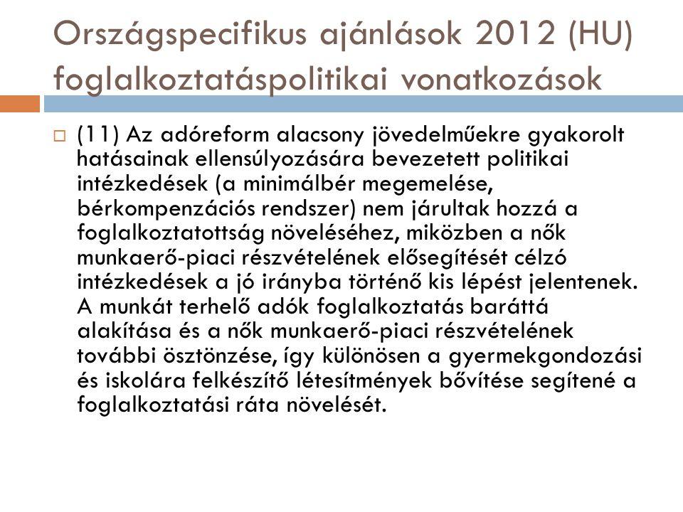 Országspecifikus ajánlások 2012 (HU) foglalkoztatáspolitikai vonatkozások  (11) Az adóreform alacsony jövedelműekre gyakorolt hatásainak ellensúlyozására bevezetett politikai intézkedések (a minimálbér megemelése, bérkompenzációs rendszer) nem járultak hozzá a foglalkoztatottság növeléséhez, miközben a nők munkaerő-piaci részvételének elősegítését célzó intézkedések a jó irányba történő kis lépést jelentenek.