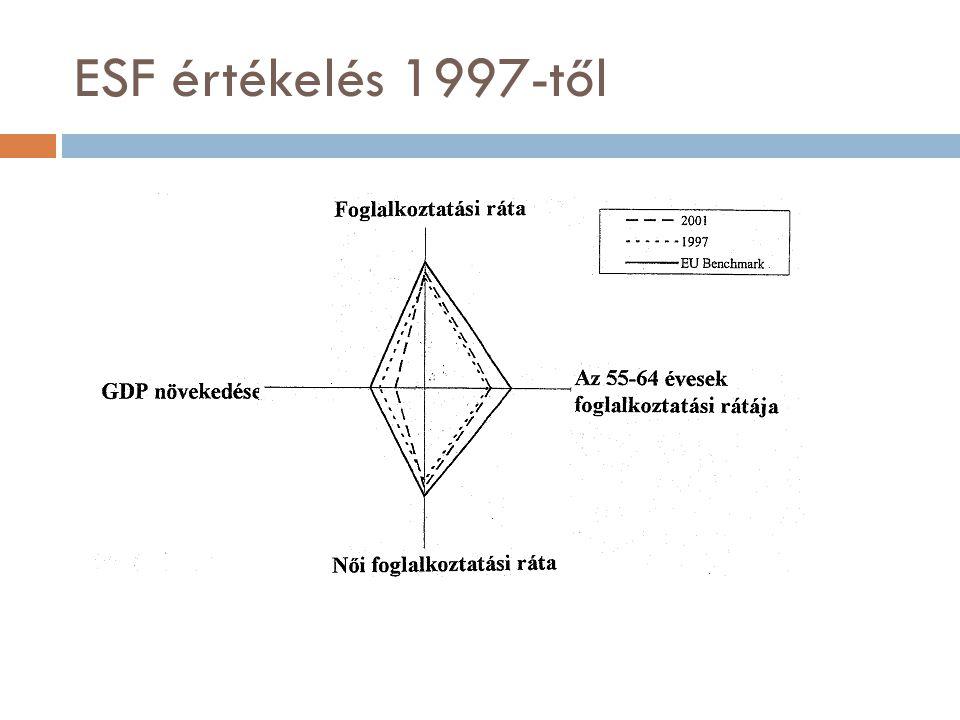 ESF értékelés 1997-től