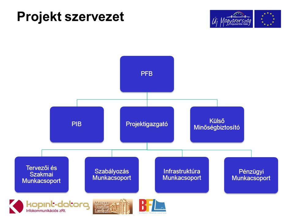 Projekt szervezet PFBPIBProjektigazgató Tervezői és Szakmai Munkacsoport Szabályozás Munkacsoport Infrastruktúra Munkacsoport Pénzügyi Munkacsoport Kü
