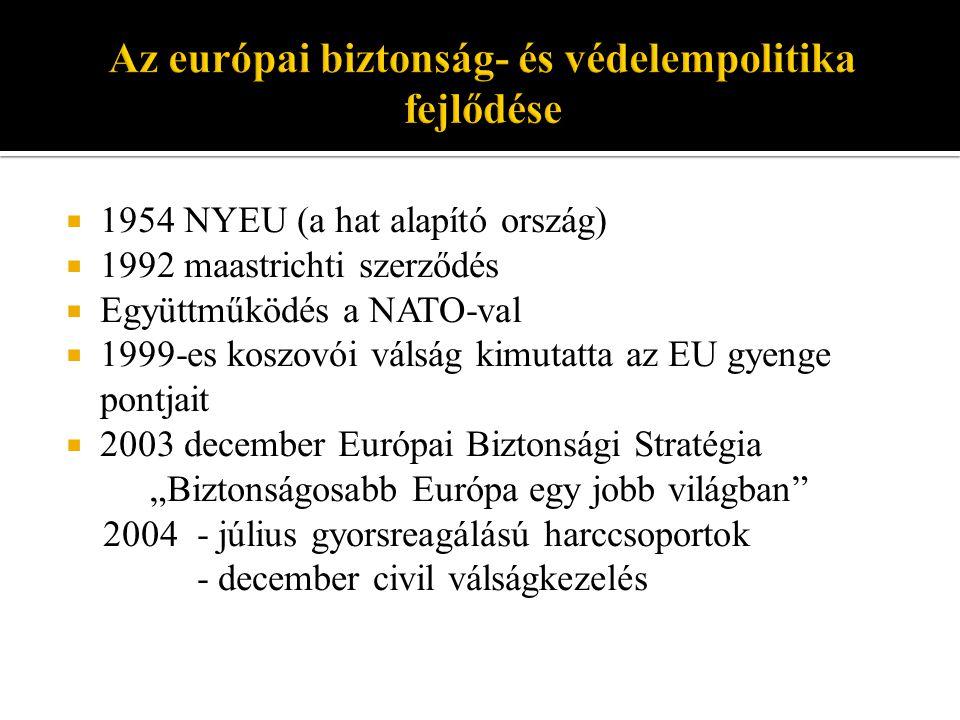""" 1954 NYEU (a hat alapító ország)  1992 maastrichti szerződés  Együttműködés a NATO-val  1999-es koszovói válság kimutatta az EU gyenge pontjait  2003 december Európai Biztonsági Stratégia """"Biztonságosabb Európa egy jobb világban 2004 - július gyorsreagálású harccsoportok - december civil válságkezelés"""