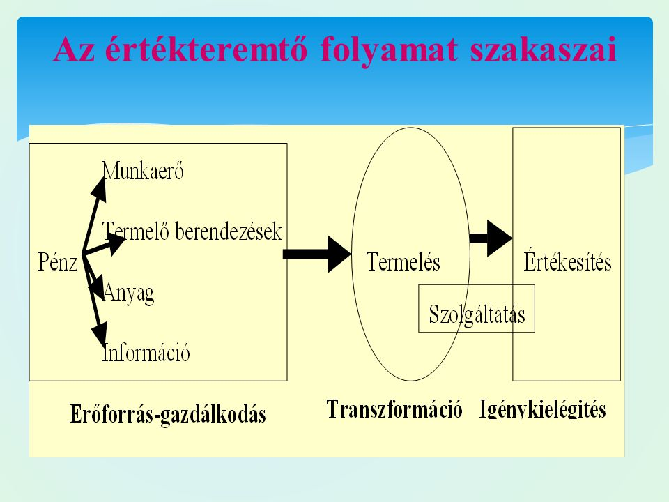 Az értékteremtő folyamat szakaszai