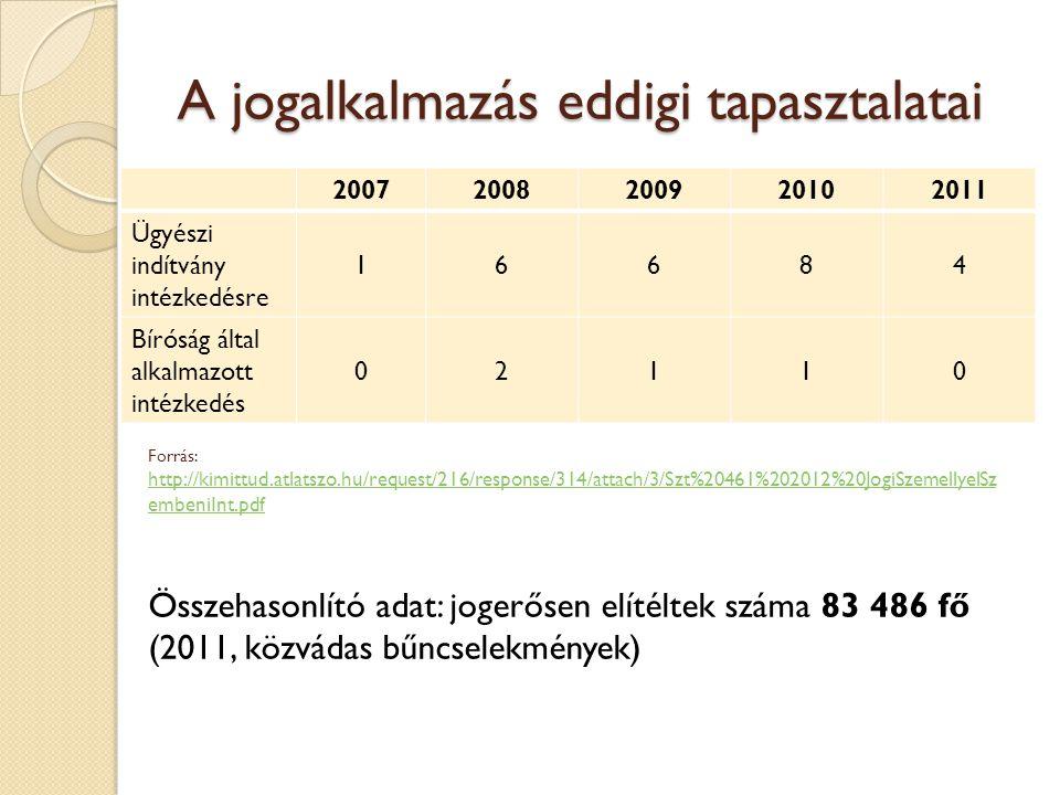 A jogalkalmazás eddigi tapasztalatai 20072008200920102011 Ügyészi indítvány intézkedésre 16684 Bíróság által alkalmazott intézkedés 02110 Forrás: http://kimittud.atlatszo.hu/request/216/response/314/attach/3/Szt%20461%202012%20JogiSzemellyelSz embeniInt.pdf http://kimittud.atlatszo.hu/request/216/response/314/attach/3/Szt%20461%202012%20JogiSzemellyelSz embeniInt.pdf Összehasonlító adat: jogerősen elítéltek száma 83 486 fő (2011, közvádas bűncselekmények)