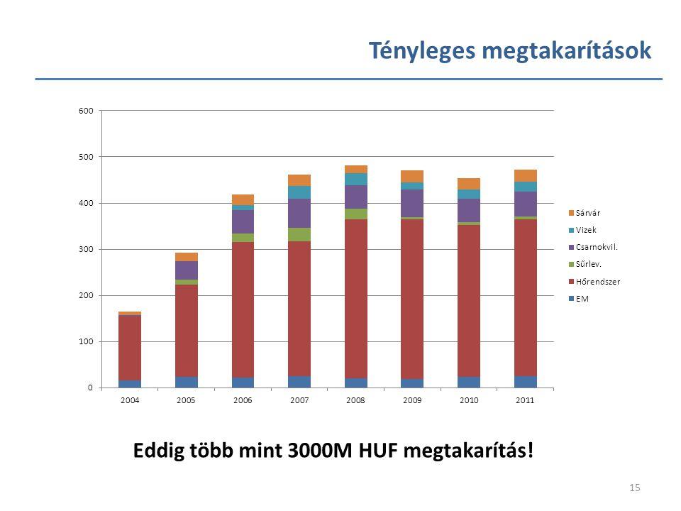 15 Tényleges megtakarítások Eddig több mint 3000M HUF megtakarítás!