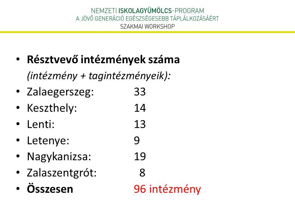• Résztvevő intézmények száma (intézmény + tagintézményeik) : • Zalaegerszeg: 33 • Keszthely: 14 • Lenti: 13 • Letenye: 9 • Nagykanizsa: 19 • Zalaszen