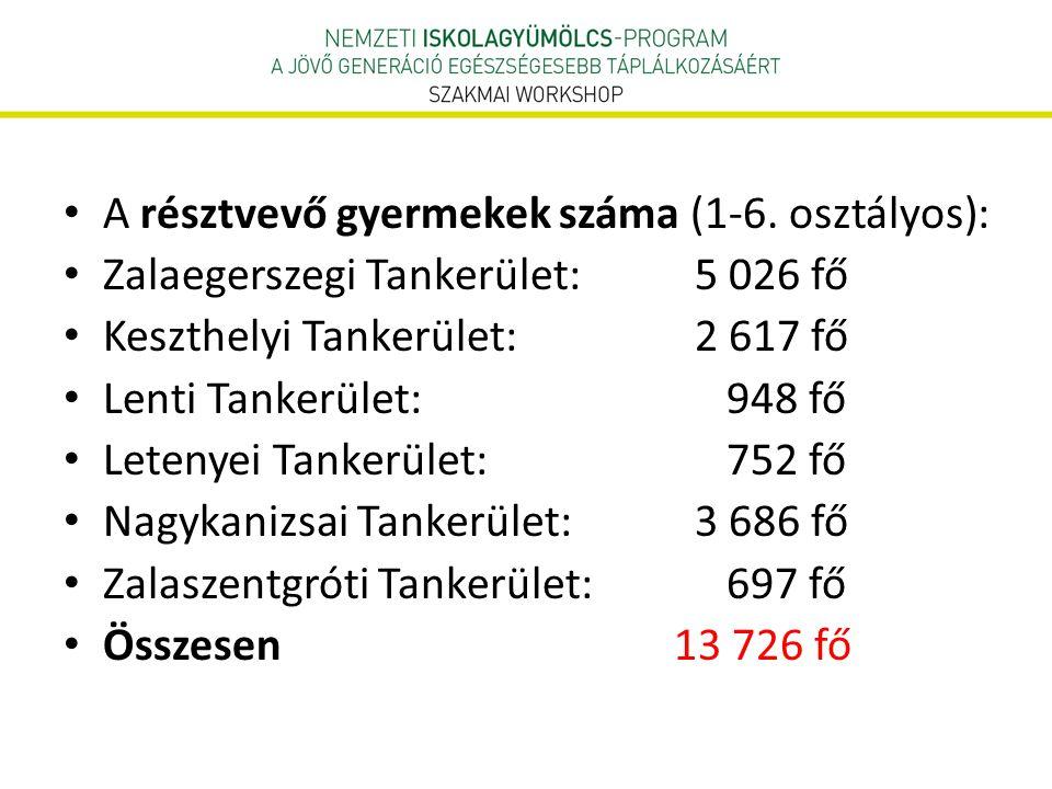 • A résztvevő gyermekek száma (1-6. osztályos): • Zalaegerszegi Tankerület: 5 026 fő • Keszthelyi Tankerület: 2 617 fő • Lenti Tankerület: 948 fő • Le