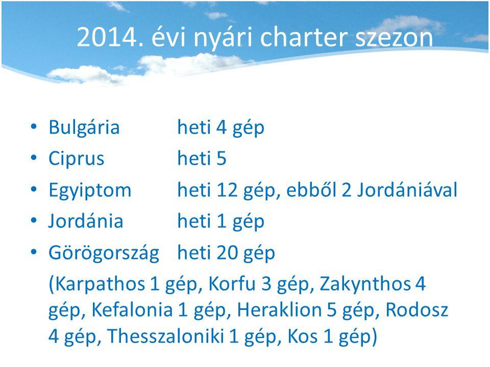 2014. évi nyári charter szezon • Bulgáriaheti 4 gép • Ciprusheti 5 • Egyiptomheti 12 gép, ebből 2 Jordániával • Jordániaheti 1 gép • Görögországheti 2