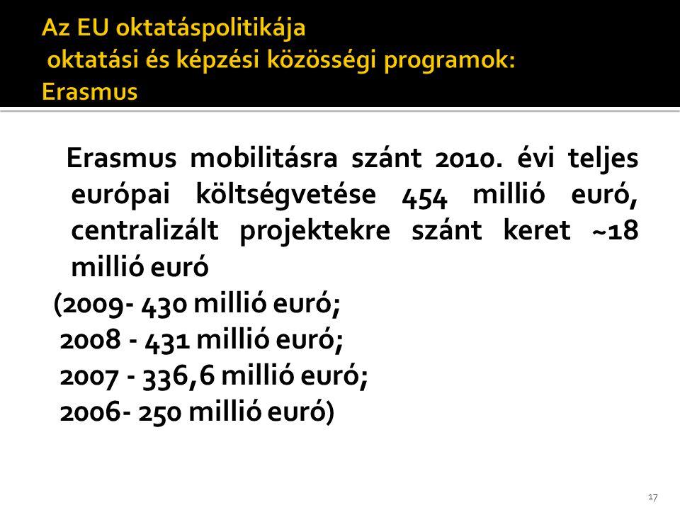 Erasmus mobilitásra szánt 2010. évi teljes európai költségvetése 454 millió euró, centralizált projektekre szánt keret ~18 millió euró (2009- 430 mill