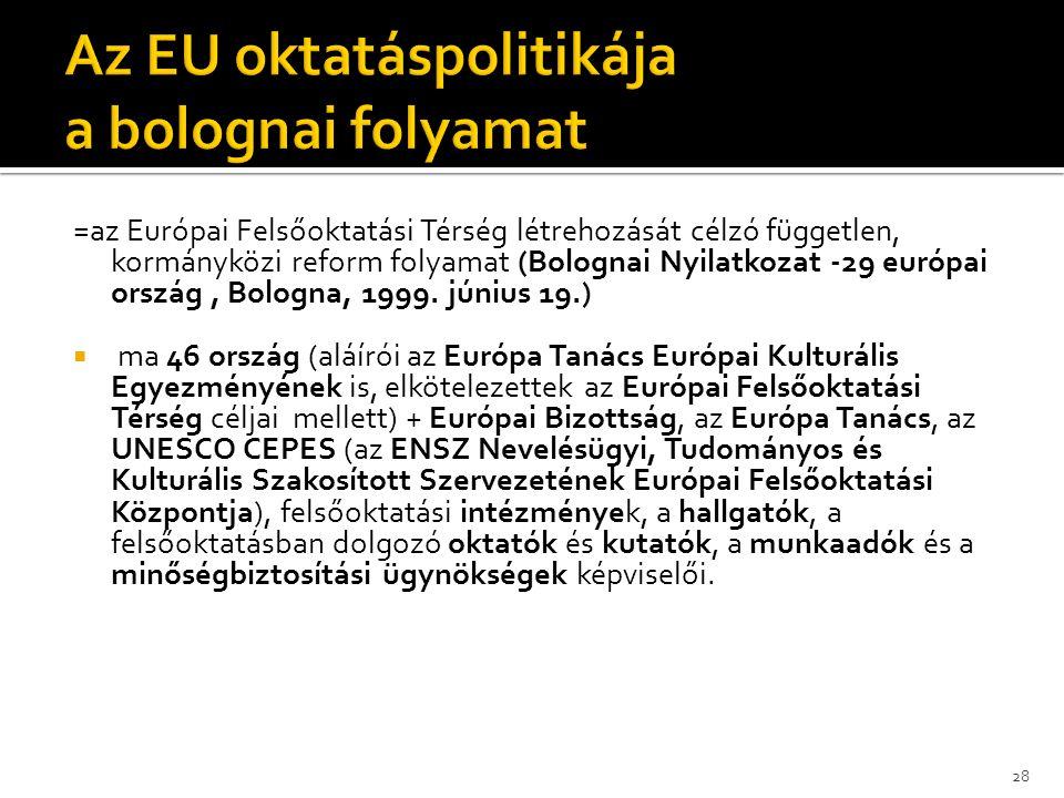 =az Európai Felsőoktatási Térség létrehozását célzó független, kormányközi reform folyamat (Bolognai Nyilatkozat -29 európai ország, Bologna, 1999. jú
