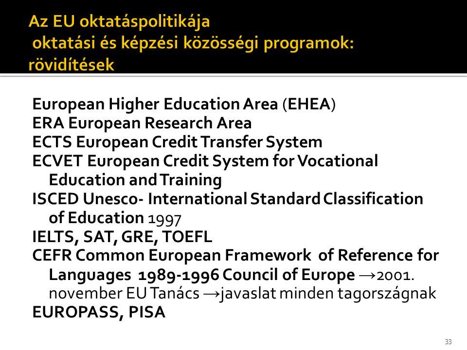 European Higher Education Area (EHEA) ERA European Research Area ECTS European Credit Transfer System ECVET European Credit System for Vocational Educ