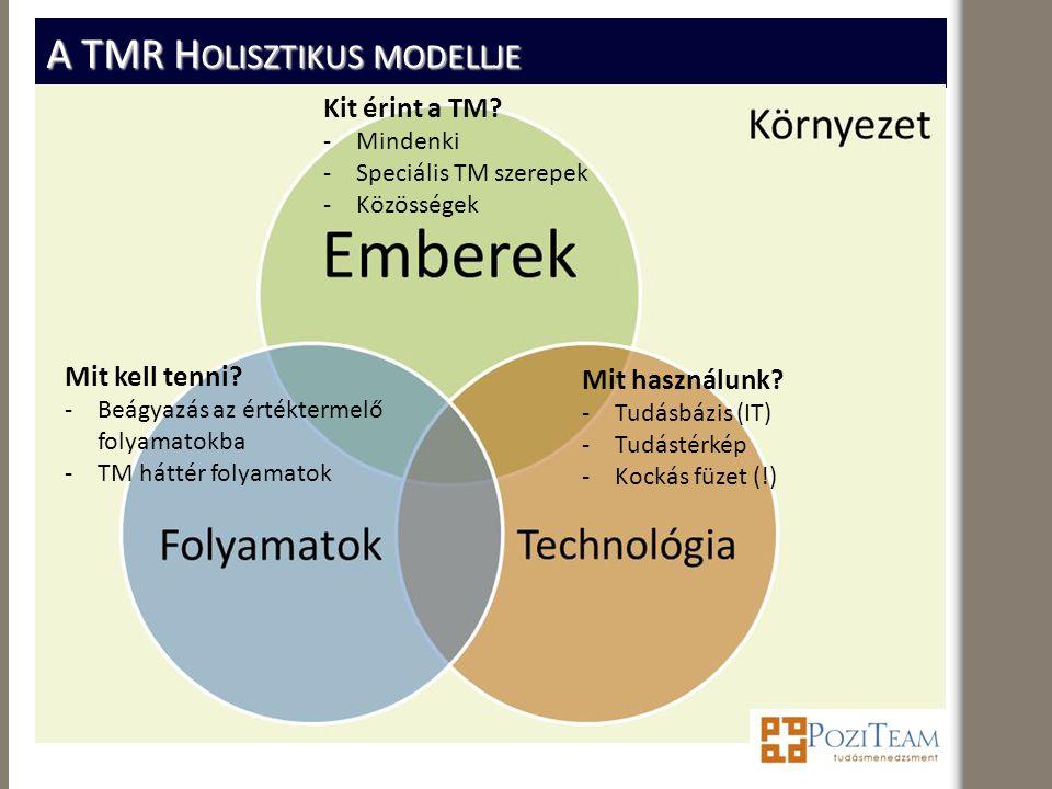 A TMR H OLISZTIKUS MODELLJE Kit érint a TM? -Mindenki -Speciális TM szerepek -Közösségek Mit kell tenni? -Beágyazás az értéktermelő folyamatokba -TM h