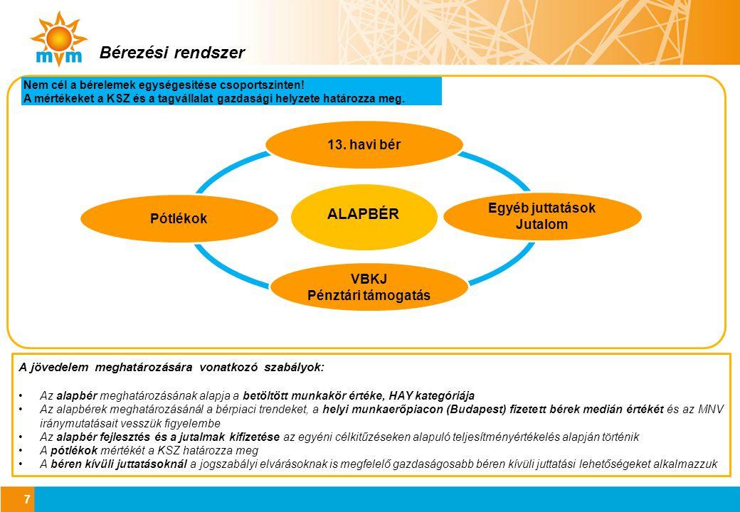 Bérrendszer fejlesztése 2013-2014.