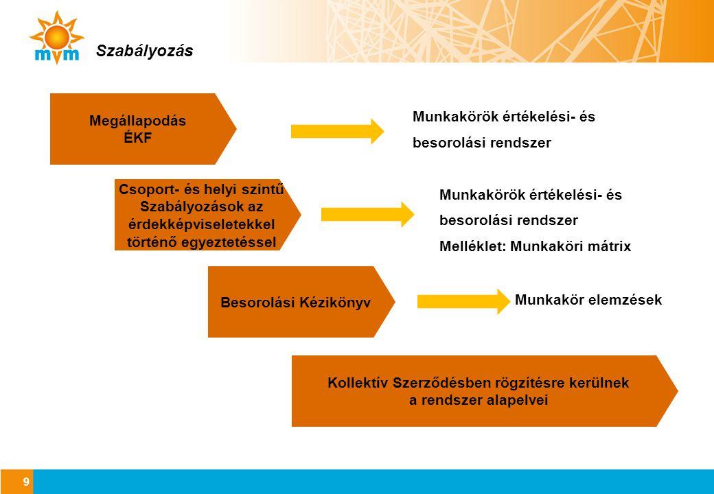 HAY 2012 eredmények (1) 10 •11 kategóriás rendszer, HAY 17 - HAY 27 között •318 vezetői munkakör értékelése, ebből 262 vezetői munkakör, 56 munkakör a jövőben nem minősül vezetői munkakörnek (Jellemzően termelési, műszaki és ügyviteli szolgáltatási területről) •Az értékelés konzisztenciáját a tagvállalati első számú vezetők és az üzletági vezetők áttekintették VÉ döntés: A vezetői munkaköri mátrix elfogadásra került Az értékelési eredmények kommunikációja megtörtént.