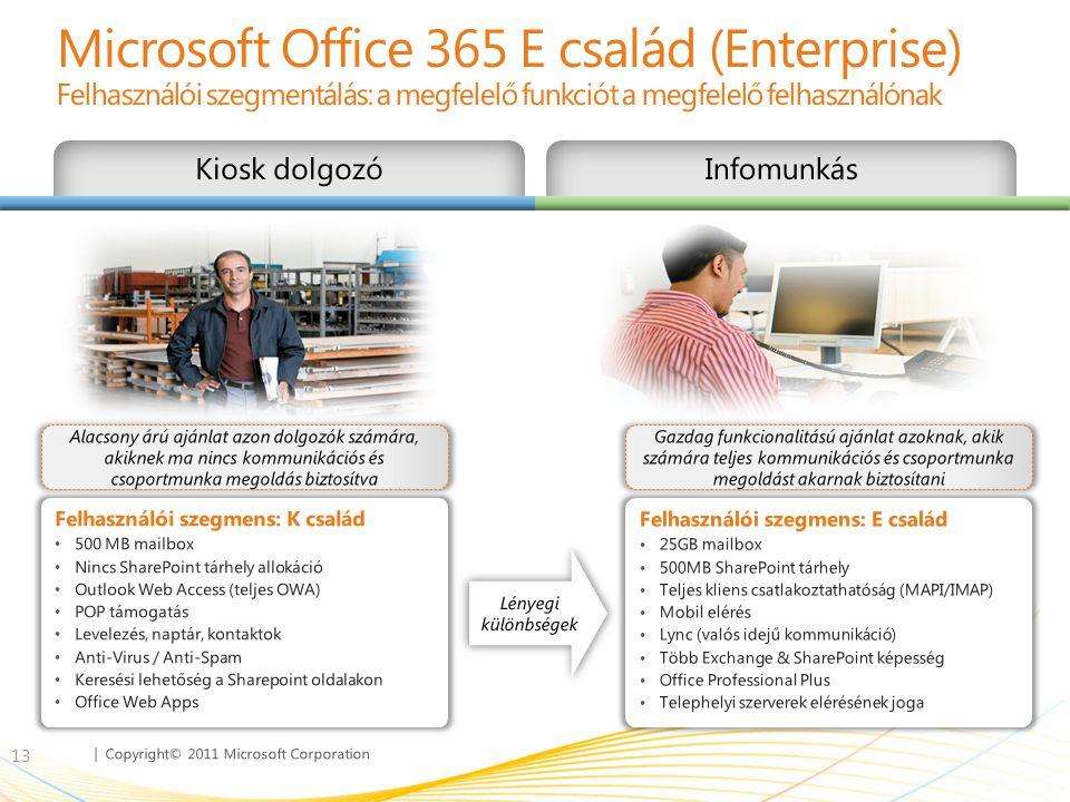 | Copyright© 2011 Microsoft Corporation Felhasználói szegmens: K család • 500 MB mailbox • Nincs SharePoint tárhely allokáció • Outlook Web Access (te
