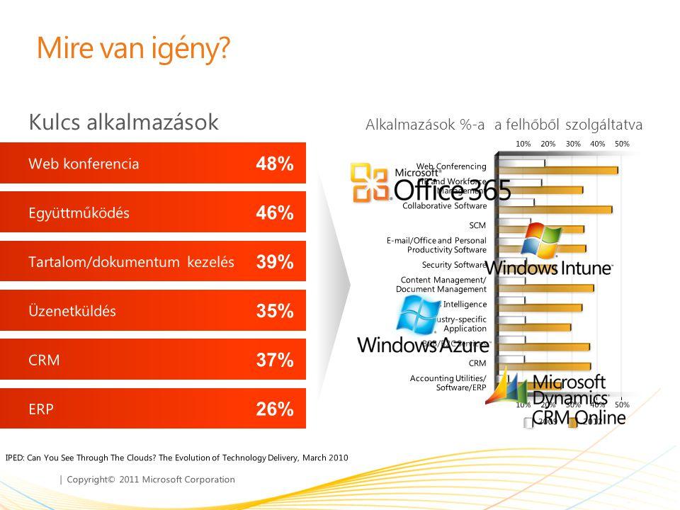 | Copyright© 2011 Microsoft Corporation Mire van igény? Kulcs alkalmazások Alkalmazások %-a a felhőből szolgáltatva