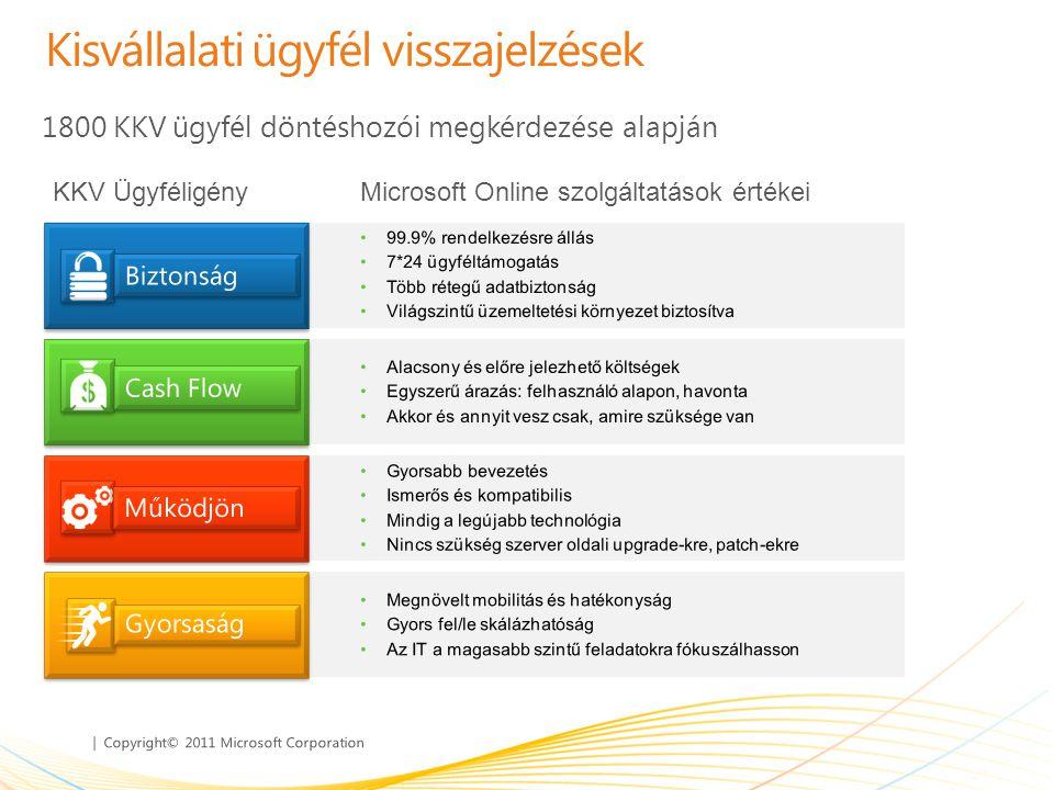 | Copyright© 2011 Microsoft Corporation Kisvállalati ügyfél visszajelzések KKV ÜgyféligényMicrosoft Online szolgáltatások értékei 1800 KKV ügyfél dönt