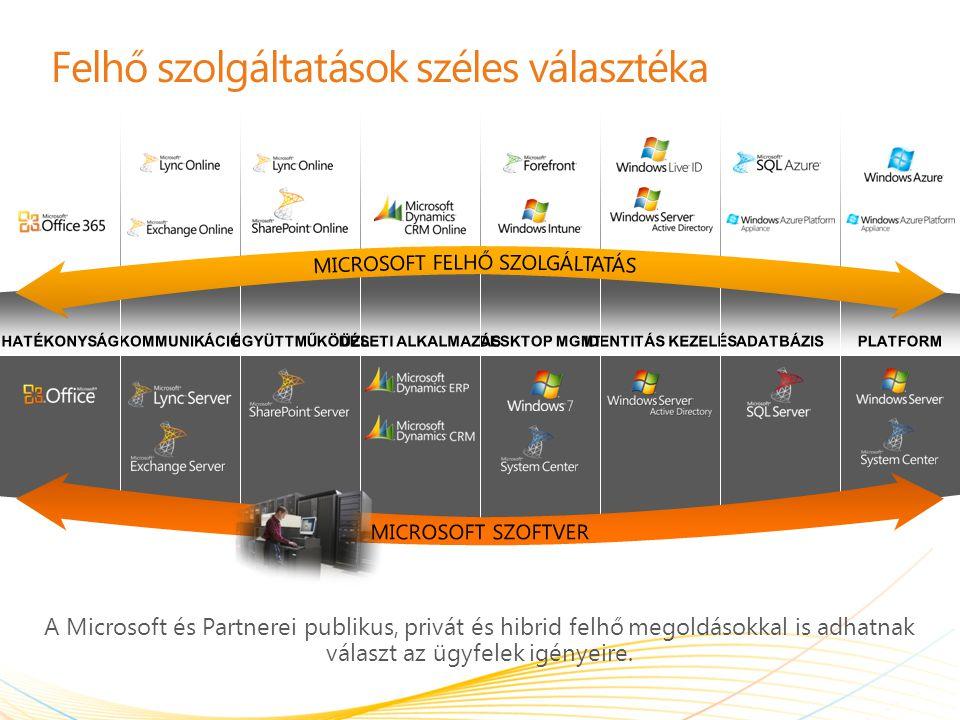 | Copyright© 2011 Microsoft Corporation Felhő szolgáltatások széles választéka A Microsoft és Partnerei publikus, privát és hibrid felhő megoldásokkal