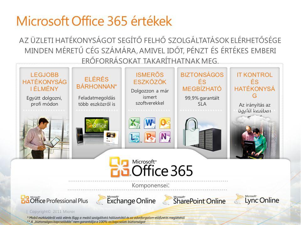 | Copyright© 2011 Microsoft Corporation Microsoft Office 365 értékek LEGJOBB HATÉKONYSÁG I ÉLMÉNY Együtt dolgozni, profi módon ELÉRÉS BÁRHONNAN* Felad
