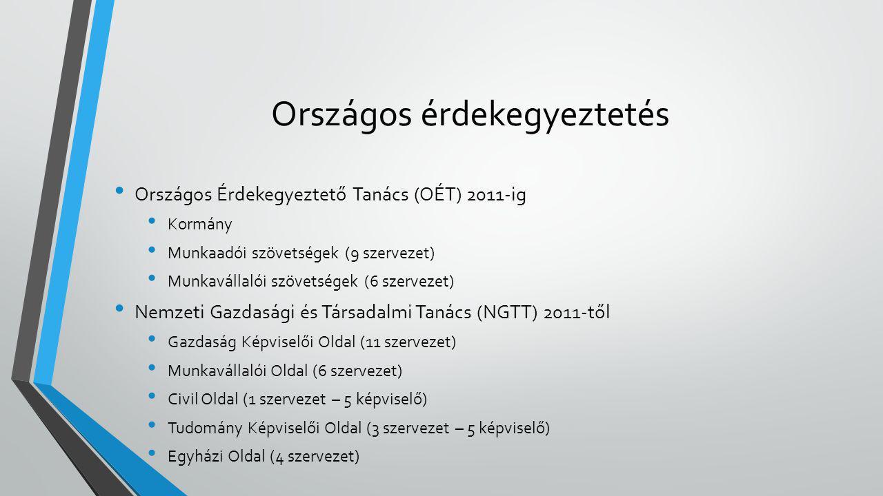 Országos érdekegyeztetés • Országos Érdekegyeztető Tanács (OÉT) 2011-ig • Kormány • Munkaadói szövetségek (9 szervezet) • Munkavállalói szövetségek (6