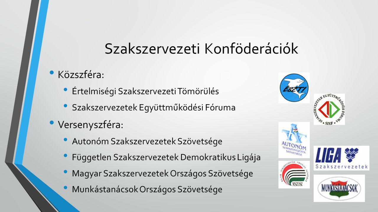 Szakszervezeti Konföderációk • Közszféra: • Értelmiségi Szakszervezeti Tömörülés • Szakszervezetek Együttműködési Fóruma • Versenyszféra: • Autonóm Sz