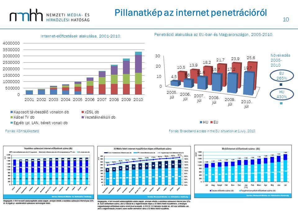 10 Pillanatkép az internet penetrációról EU 265% HU 430% Növekedés 2005- 2010 Forrás: Broadband access in the EU: situation at 1 July, 2010.Forrás: KS