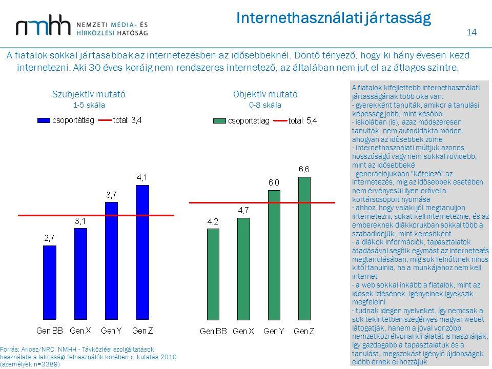 14 Internethasználati jártasság Szubjektív mutató 1-5 skála Objektív mutató 0-8 skála A fiatalok kifejlettebb internethasználati jártasságának több ok