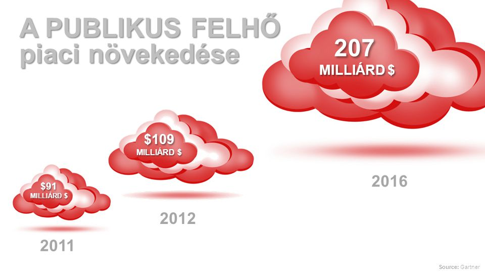 Copyright © 2013, Oracle and/or its affiliates. All rights reserved. 3 PRIVÁT PUBLIKUS HIBRID