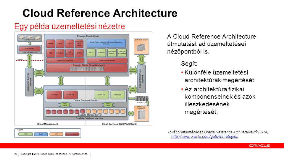 Copyright © 2013, Oracle and/or its affiliates. All rights reserved. 25 Cloud Reference Architecture Egy példa üzemeltetési nézetre A Cloud Reference