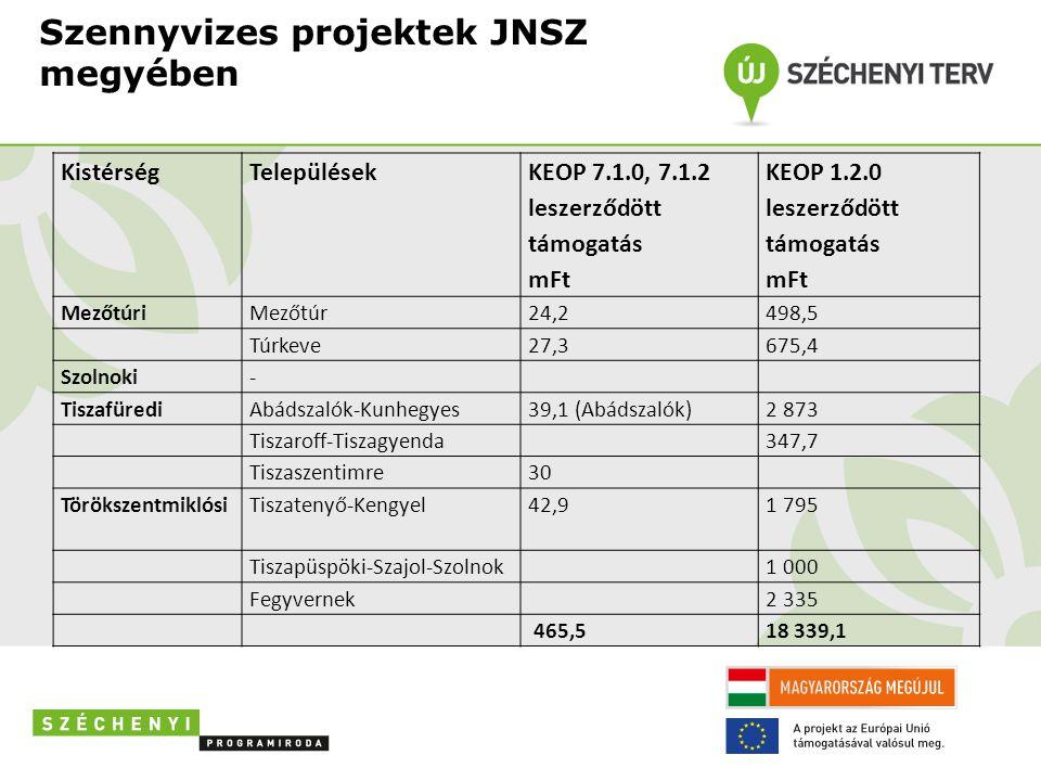 Szennyvizes projektek JNSZ megyében KistérségTelepülések KEOP 7.1.0, 7.1.2 leszerződött támogatás mFt KEOP 1.2.0 leszerződött támogatás mFt MezőtúriMe