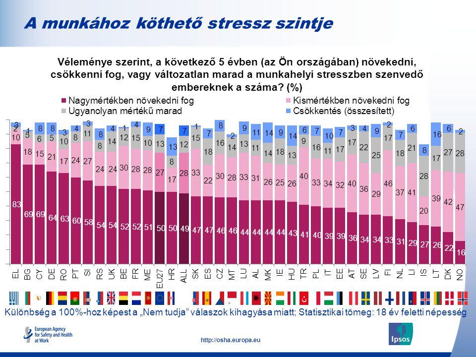 """10 http://osha.europa.eu Különbség a 100%-hoz képest a """"Nem tudja válaszok kihagyása miatt; Statisztikai tömeg: 18 év feletti népesség A munkához köthető stressz szintje Véleménye szerint, a következő 5 évben (az Ön országában) növekedni, csökkenni fog, vagy változatlan marad a munkahelyi stresszben szenvedő embereknek a száma."""