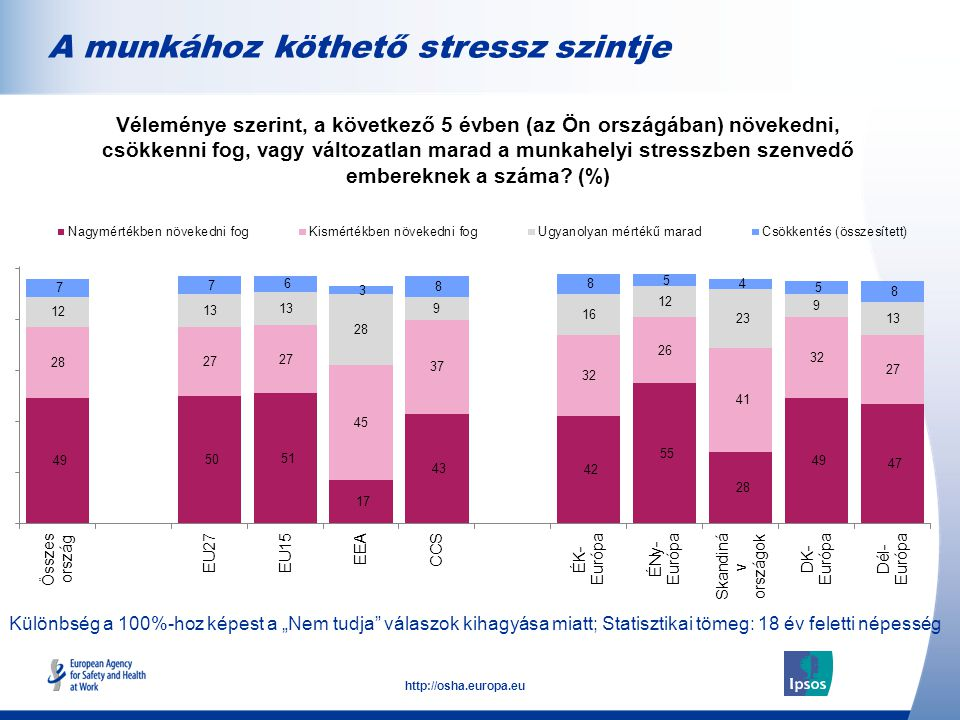 """11 http://osha.europa.eu Különbség a 100%-hoz képest a """"Nem tudja válaszok kihagyása miatt; Statisztikai tömeg: 18 év feletti népesség A munkához köthető stressz szintje Véleménye szerint, a következő 5 évben (az Ön országában) növekedni, csökkenni fog, vagy változatlan marad a munkahelyi stresszben szenvedő embereknek a száma."""